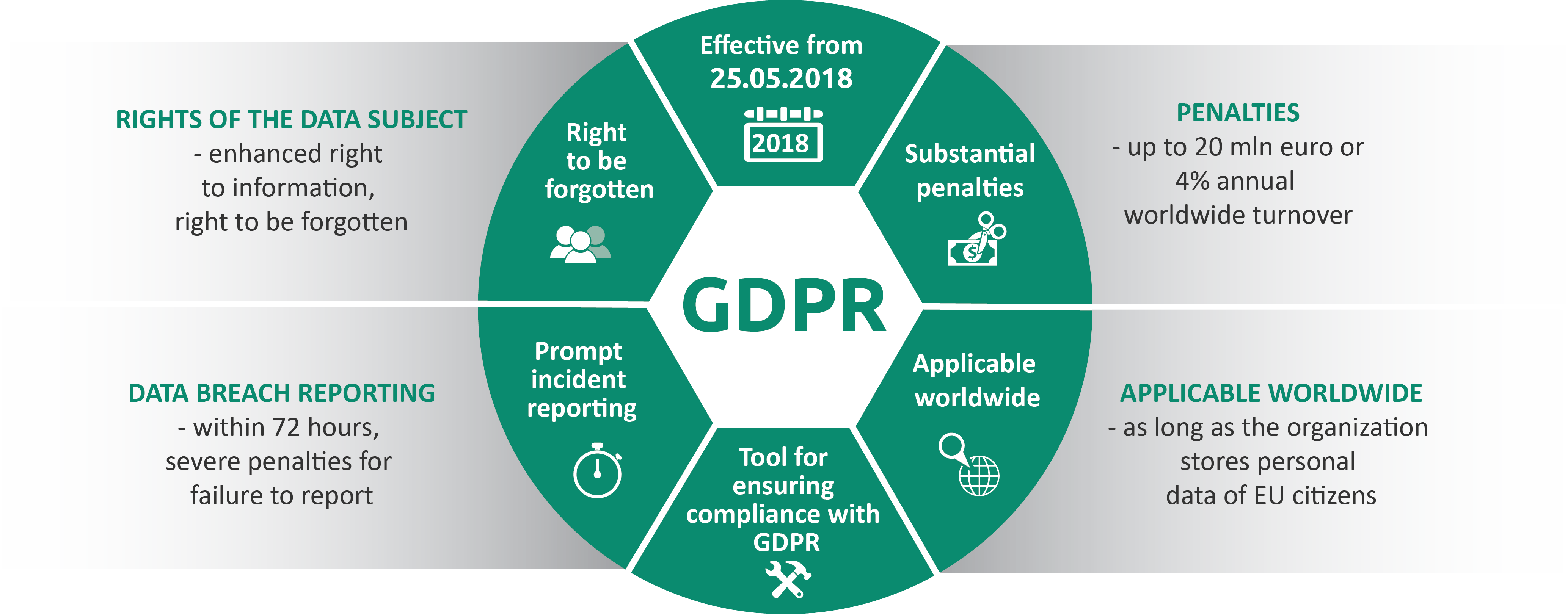 General Data Protection Regulation 2018 Gdpr The